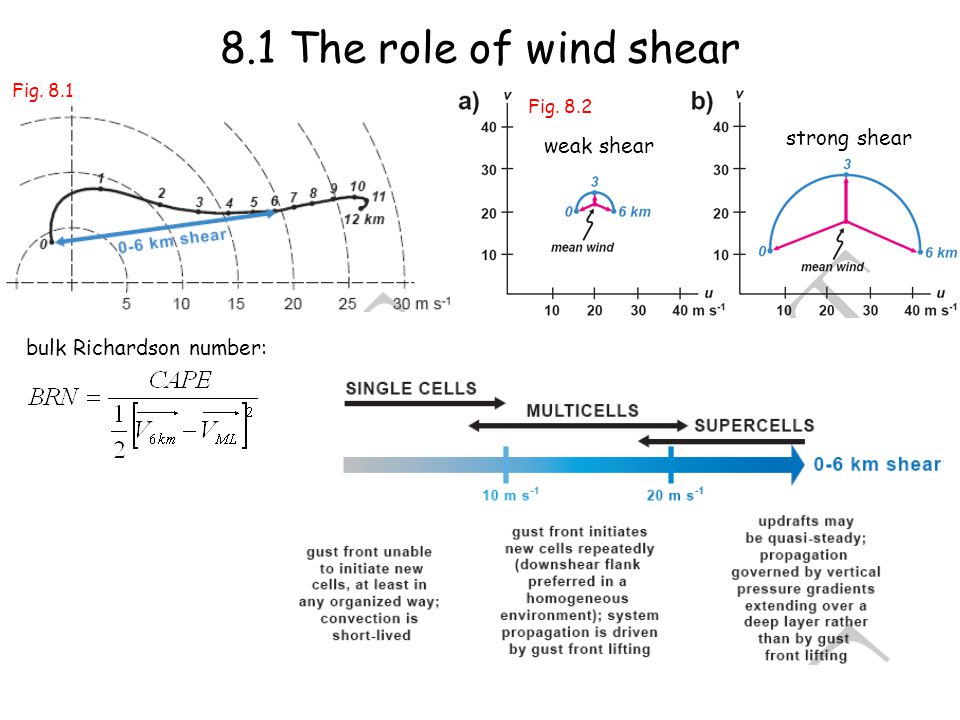8.1 The role of wind shear bulk Richardson number: weak shear strong shear Fig. 8.1 Fig. 8.2