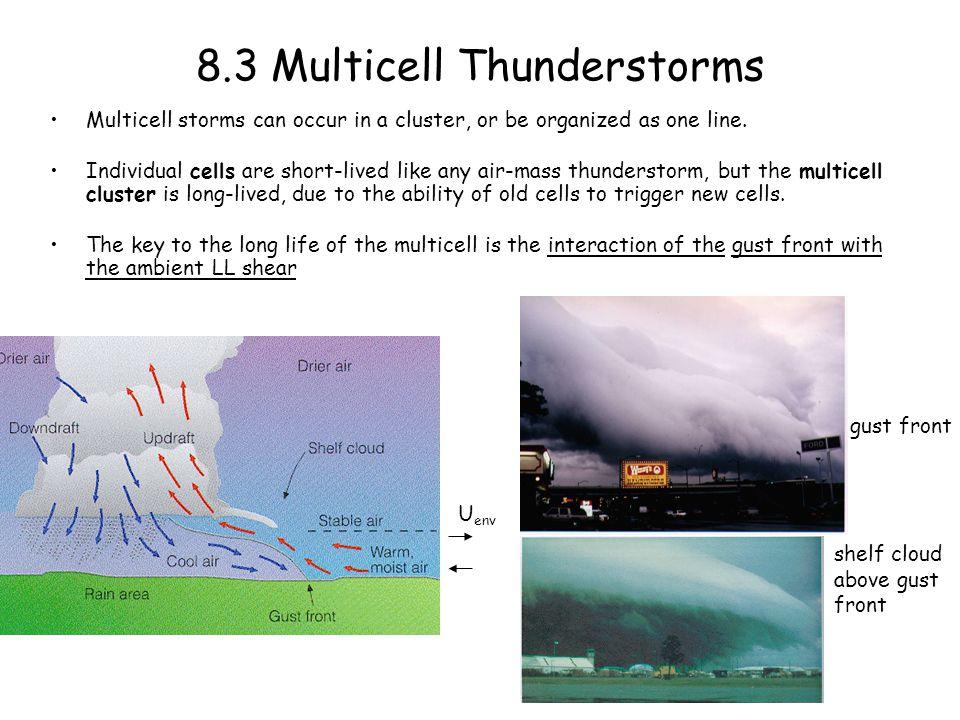 airmass thunderstorm evolution Fig. 7.7