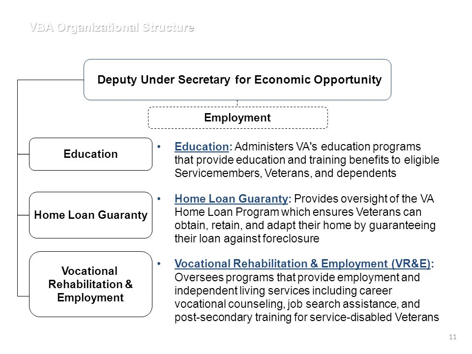 Deputy Under Secretary for Economic Opportunity Education Home Loan Guaranty Vocational Rehabilitation & Employment VBA Organizational Structure Education: Administers VA s education programs that provide education and training benefits to eligible Servicemembers, Veterans, and dependents Home Loan Guaranty: Provides oversight of the VA Home Loan Program which ensures Veterans can obtain, retain, and adapt their home by guaranteeing their loan against foreclosure Vocational Rehabilitation & Employment (VR&E): Oversees programs that provide employment and independent living services including career vocational counseling, job search assistance, and post-secondary training for service-disabled Veterans 11 Employment