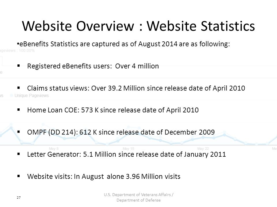Website Overview : Website Statistics eBenefits Statistics are captured as of August 2014 are as following:  Registered eBenefits users: Over 4 milli