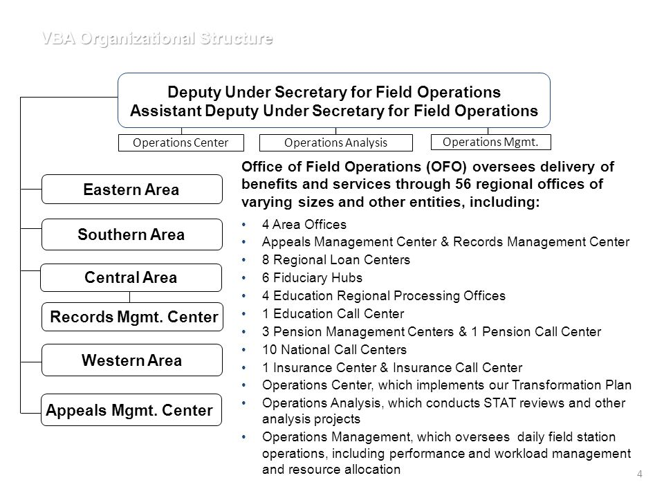 VBA Organizational Structure Office of Field Operations (OFO) oversees delivery of benefits and services through 56 regional offices of varying sizes and other entities, including: 4 Area Offices Appeals Management Center & Records Management Center 8 Regional Loan Centers 6 Fiduciary Hubs 4 Education Regional Processing Offices 1 Education Call Center 3 Pension Management Centers & 1 Pension Call Center 10 National Call Centers 1 Insurance Center & Insurance Call Center Operations Center, which implements our Transformation Plan Operations Analysis, which conducts STAT reviews and other analysis projects Operations Management, which oversees daily field station operations, including performance and workload management and resource allocation Records Mgmt.