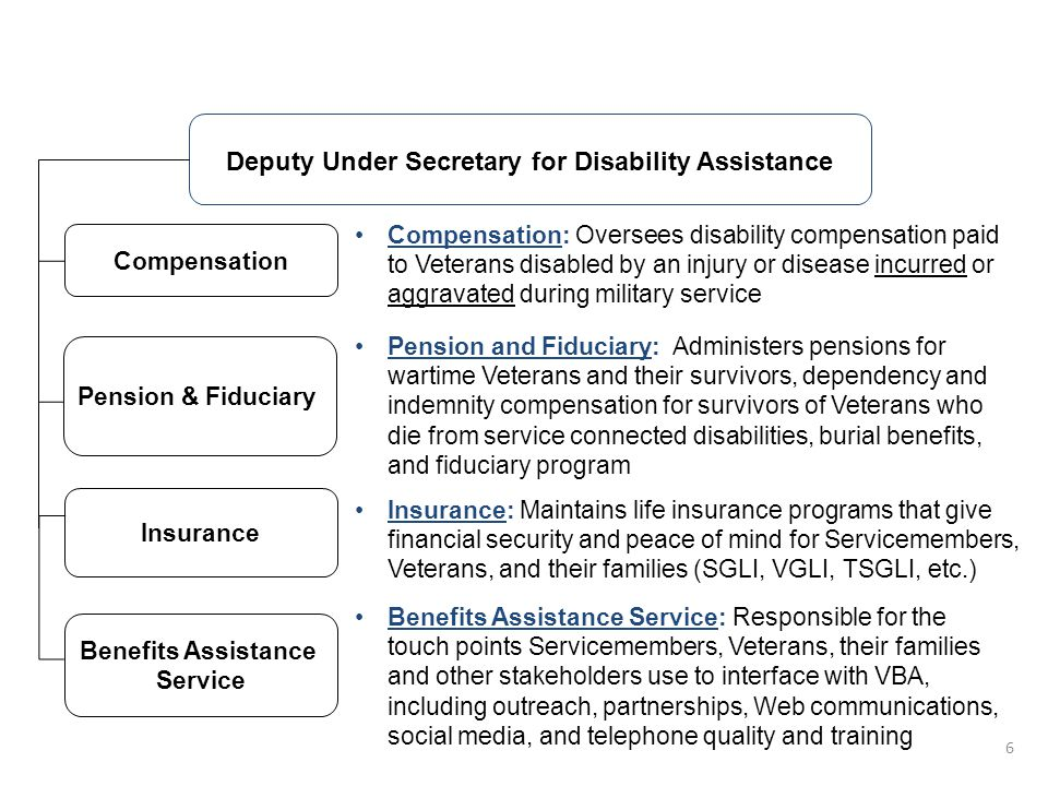 Deputy Under Secretary for Disability Assistance Compensation Insurance VBA Organizational Structure Benefits Assistance Service: Responsible for the