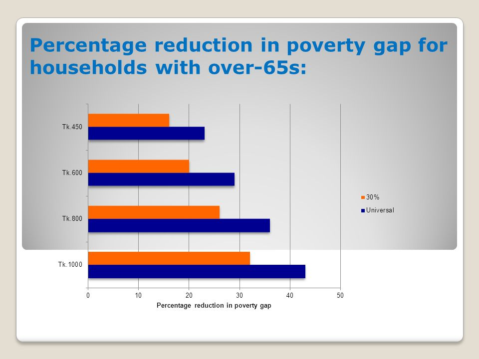 Percentage reduction in poverty gap for households with over-65s: