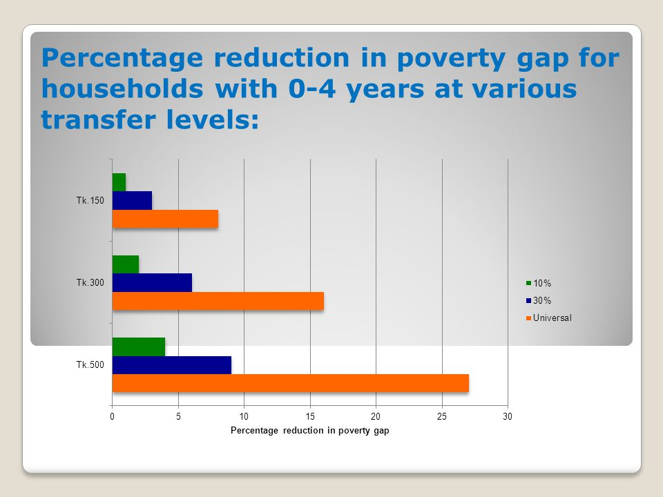 Percentage reduction in poverty gap for households with 0-4 years at various transfer levels: