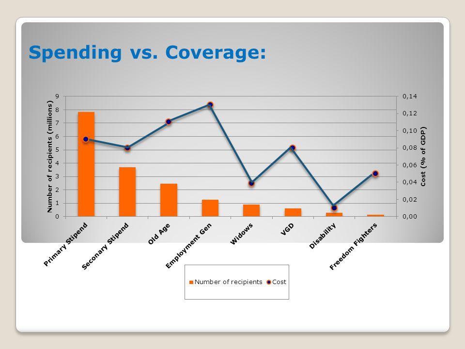 Spending vs. Coverage: