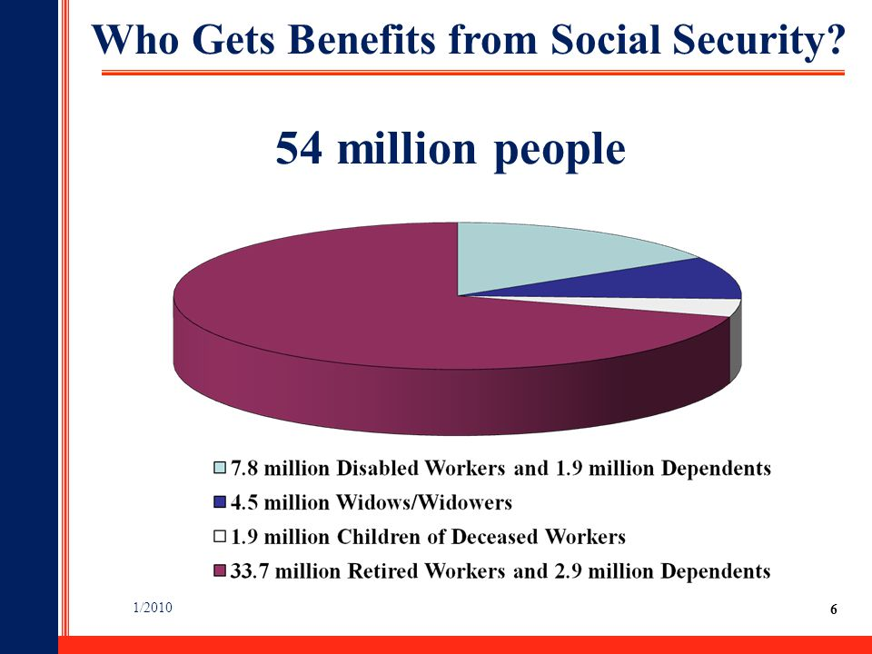 6 Who Gets Benefits from Social Security? 1/2010 54 million people