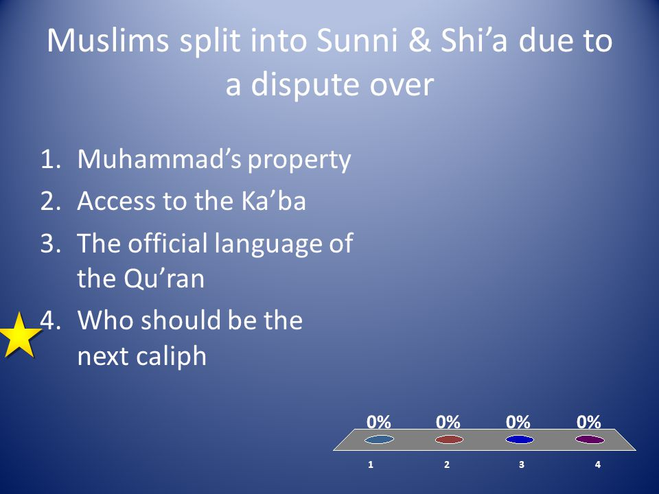 Muslims split into Sunni & Shi'a due to a dispute over 1.Muhammad's property 2.Access to the Ka'ba 3.The official language of the Qu'ran 4.Who should be the next caliph