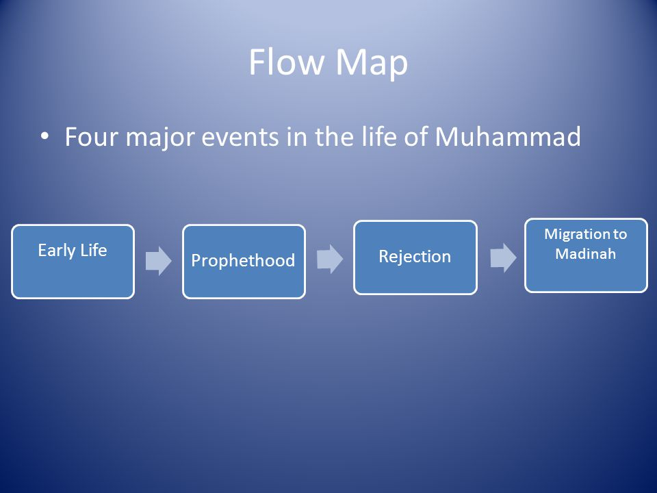 Flow Map Four major events in the life of Muhammad Migration to Madinah