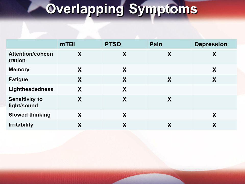 Overlapping Symptoms mTBIPTSDPainDepression Attention/concen tration XXXX Memory XXX Fatigue XXXX Lightheadedness XX Sensitivity to light/sound XXX Slowed thinking XXX Irritability XXXX