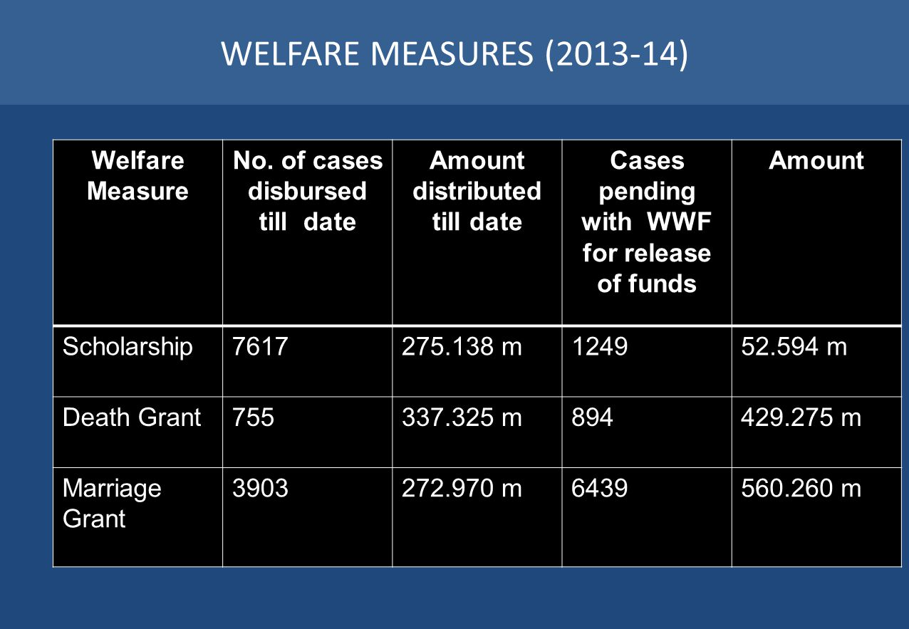 WELFARE MEASURES (2013-14) Welfare Measure No. of cases disbursed till date Amount distributed till date Cases pending with WWF for release of funds A