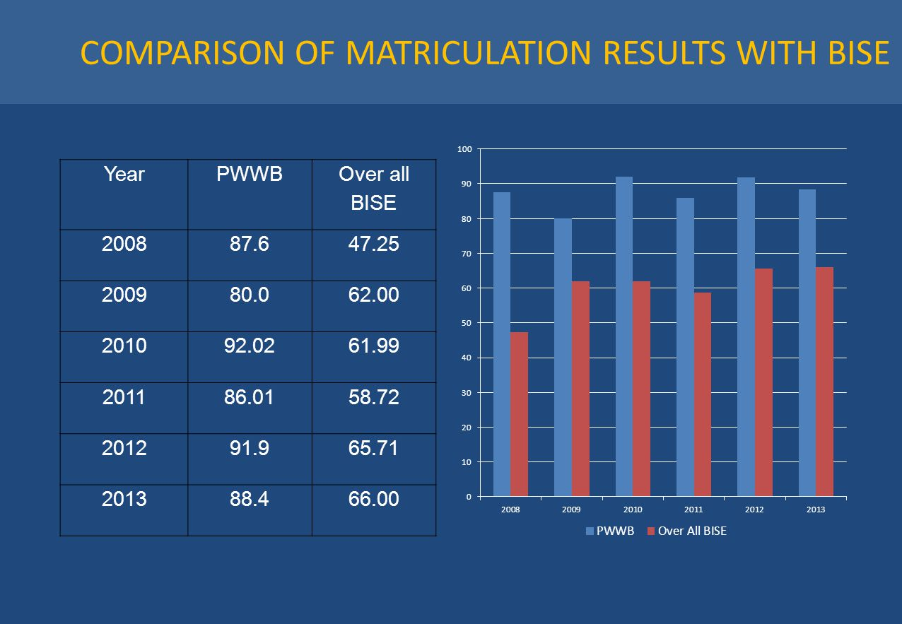 COMPARISON OF MATRICULATION RESULTS WITH BISE YearPWWB Over all BISE 200887.647.25 200980.062.00 201092.0261.99 201186.0158.72 201291.965.71 201388.46