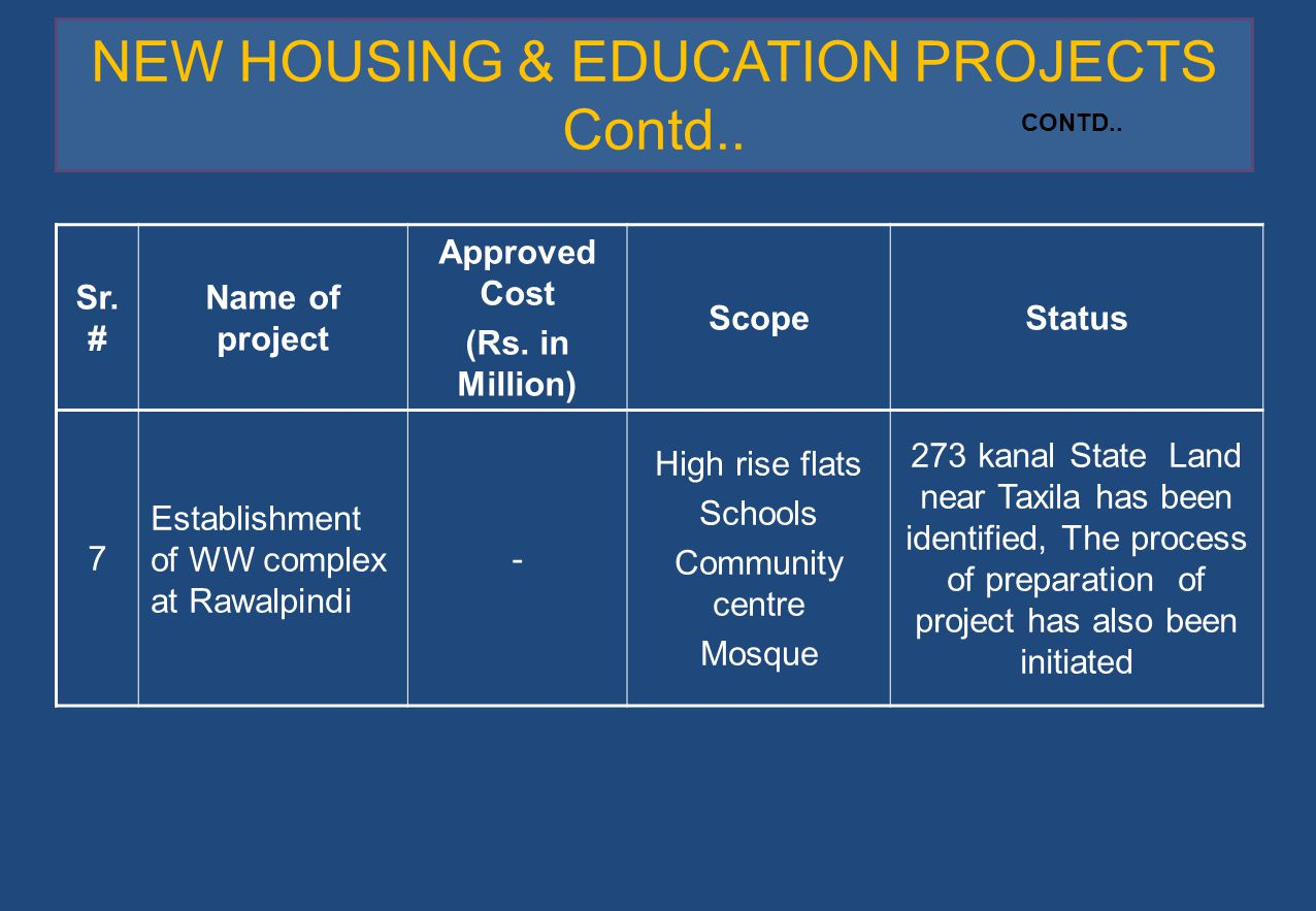 NEW HOUSING & EDUCATION PROJECTS Contd.. Sr. # Name of project Approved Cost (Rs. in Million) ScopeStatus 7 Establishment of WW complex at Rawalpindi