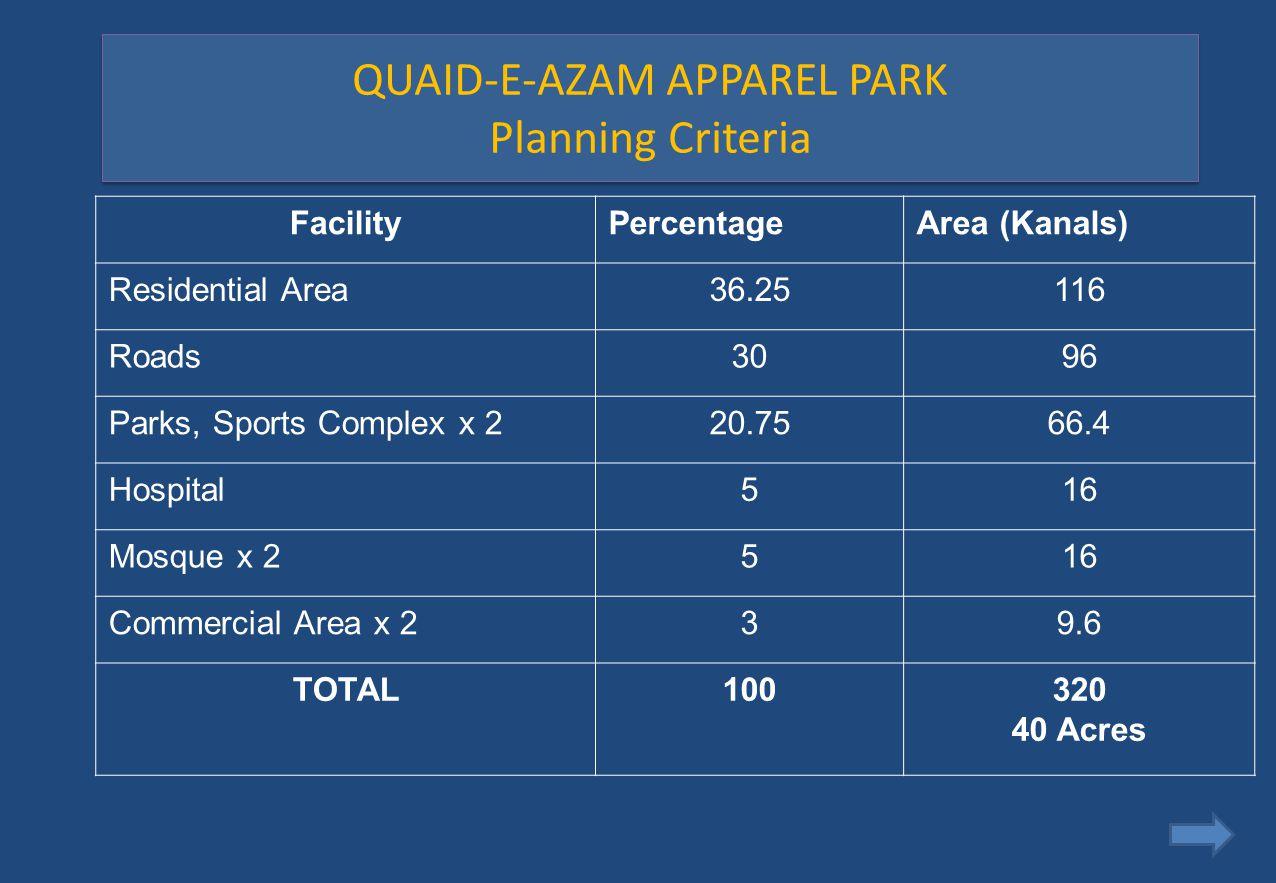 QUAID-E-AZAM APPAREL PARK Planning Criteria FacilityPercentageArea (Kanals) Residential Area36.25116 Roads3096 Parks, Sports Complex x 220.7566.4 Hosp