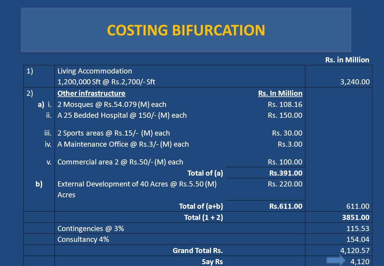 COSTING BIFURCATION Rs. in Million 1) Living Accommodation 1,200,000 Sft @ Rs.2,700/- Sft3,240.00 2)Other infrastructureRs. In Million a) i.2 Mosques