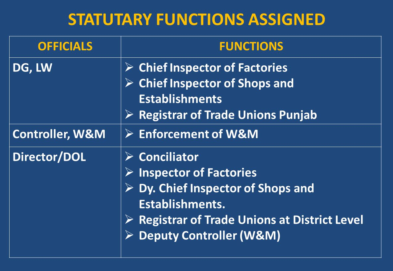 STATUTARY FUNCTIONS ASSIGNED OFFICIALSFUNCTIONS DG, LW  Chief Inspector of Factories  Chief Inspector of Shops and Establishments  Registrar of Tra