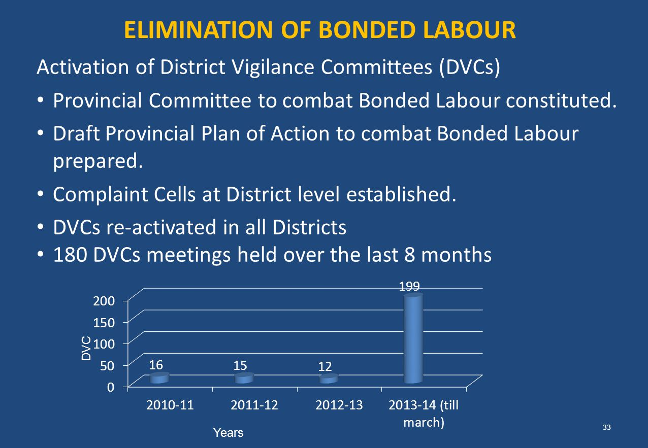 Activation of District Vigilance Committees (DVCs) Provincial Committee to combat Bonded Labour constituted. Draft Provincial Plan of Action to combat