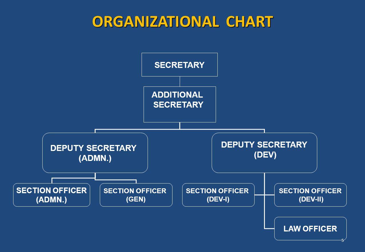 ORGANIZATIONAL CHART SECRETARY ADDITIONAL SECRETARY DEPUTY SECRETARY (ADMN.) DEPUTY SECRETARY (DEV) SECTION OFFICER (ADMN.) SECTION OFFICER (DEV-I) SE