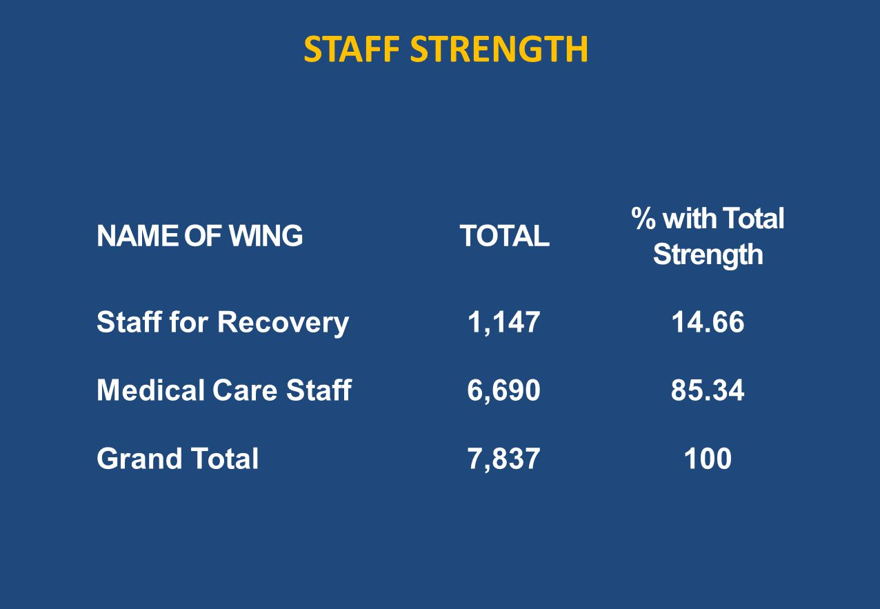 STAFF STRENGTH NAME OF WINGTOTAL % with Total Strength Staff for Recovery1,14714.66 Medical Care Staff6,69085.34 Grand Total7,837100