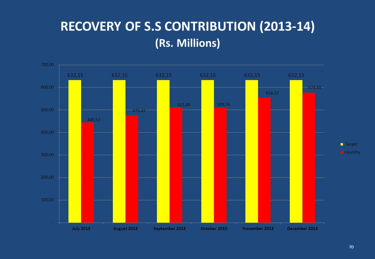 RECOVERY OF S.S CONTRIBUTION (2013-14) (Rs. Millions) 70