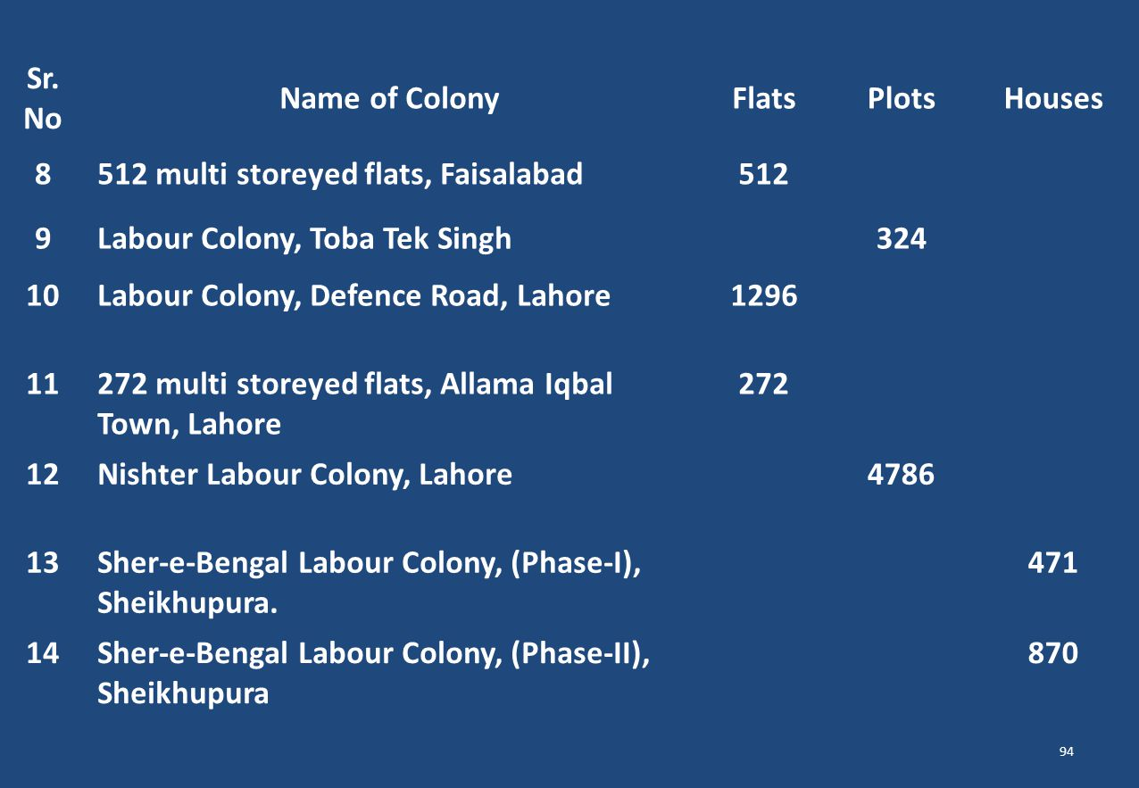 Sr. No Name of ColonyFlatsPlotsHouses 8512 multi storeyed flats, Faisalabad512 9 Labour Colony, Toba Tek Singh324 10Labour Colony, Defence Road, Lahor