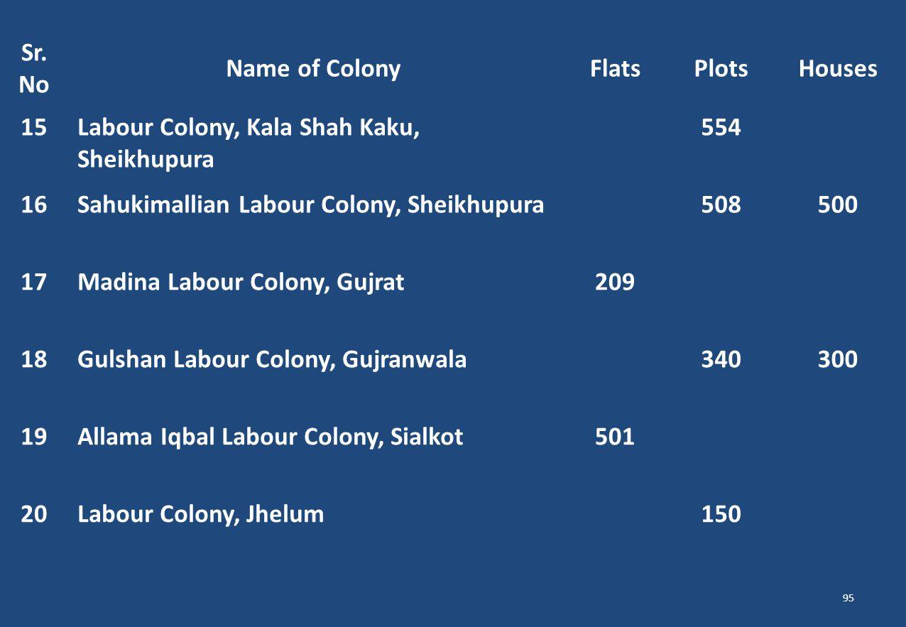 Sr. No Name of ColonyFlatsPlotsHouses 15Labour Colony, Kala Shah Kaku, Sheikhupura 554 16Sahukimallian Labour Colony, Sheikhupura508500 17Madina Labou