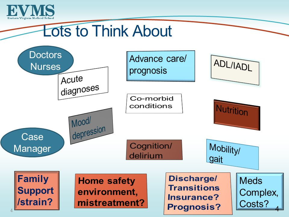 4 Lots to Think About Meds Complex, Costs Family Support /strain 4 Doctors Nurses Case Manager