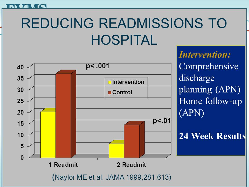 45 REDUCING READMISSIONS TO HOSPITAL ( Naylor ME et al.