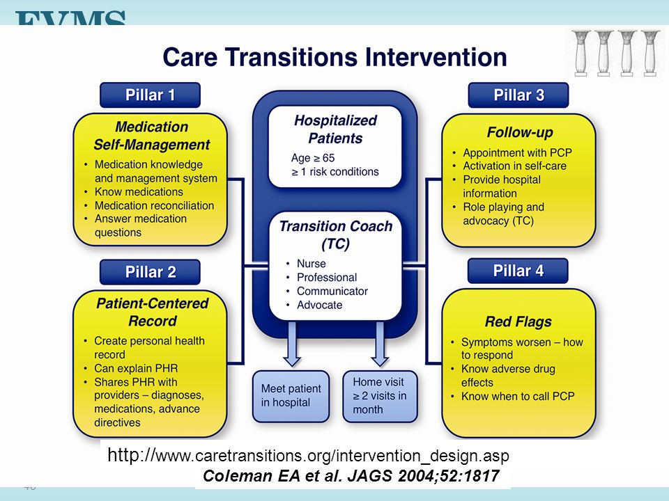 46 Coleman EA et al. JAGS 2004;52:1817 http:// www.caretransitions.org/intervention_design.asp