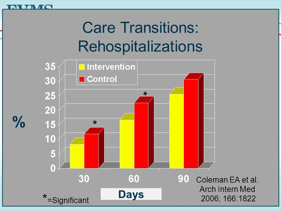 47 Care Transitions: Rehospitalizations * * * =Significant Days % Coleman EA et al.