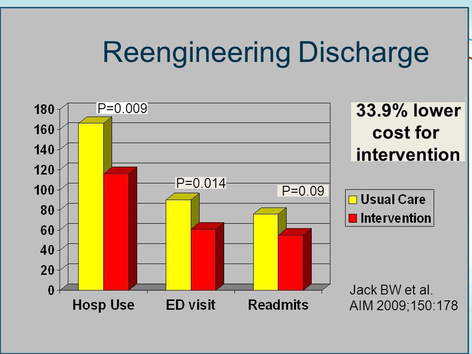 50 Reengineering Discharge P=0.009 P=0.014 P=0.09 Jack BW et al.
