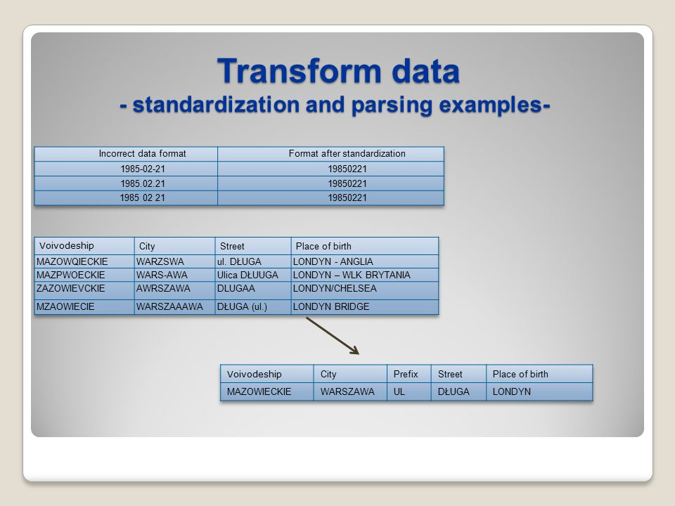 Transform data - standardization and parsing examples- Transform data - standardization and parsing examples-