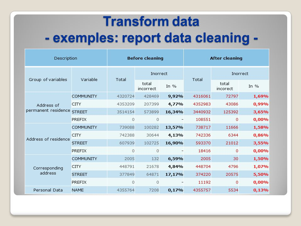 Transform data - exemples: report data cleaning - DescriptionBefore cleaningAfter cleaning Group of variablesVariableTotal Inorrect Total Inorrect total incorrect In % total incorect In % Address of permanent residence COMMUNITY43207244284699,92%4316061727971,69% CITY43532092073994,77%4352983430860,99% STREET351415457389916,34%34409321253923,65% PREFIX00-10855100,00% Address of residence COMMUNITY73908810028213,57%738717116661,58% CITY742388306444,13%74233663440,86% STREET60793910272516,90%593370210123,55% PREFIX00-1841600,00% Corresponding address COMMUNITY20051326,59%2005301,50% CITY448791216784,84%44870447961,07% STREET3778496487117,17%374220205755,50% PREFIX00-1119200,00% Personal DataNAME435576472080,17%435575755340,13%