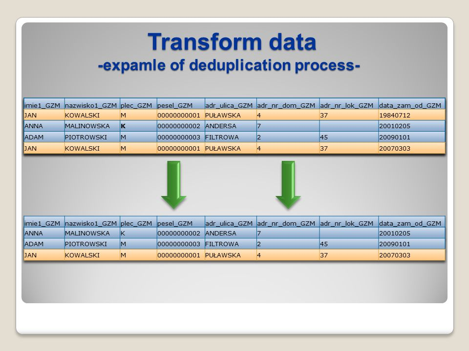 Transform data -expamle of deduplication process- Transform data -expamle of deduplication process-