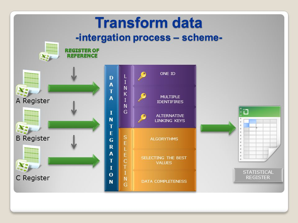 Transform data -intergation process – scheme- A Register B Register C Register ONE ID MULTIPLE IDENTIFIRES ALTERNATIVE LINKING KEYS LINKINGLINKING SELECTINGSELECTING ALGORYTHMS SELECTING THE BEST VALUES DATA COMPLETENESS STATISTICAL REGISTER