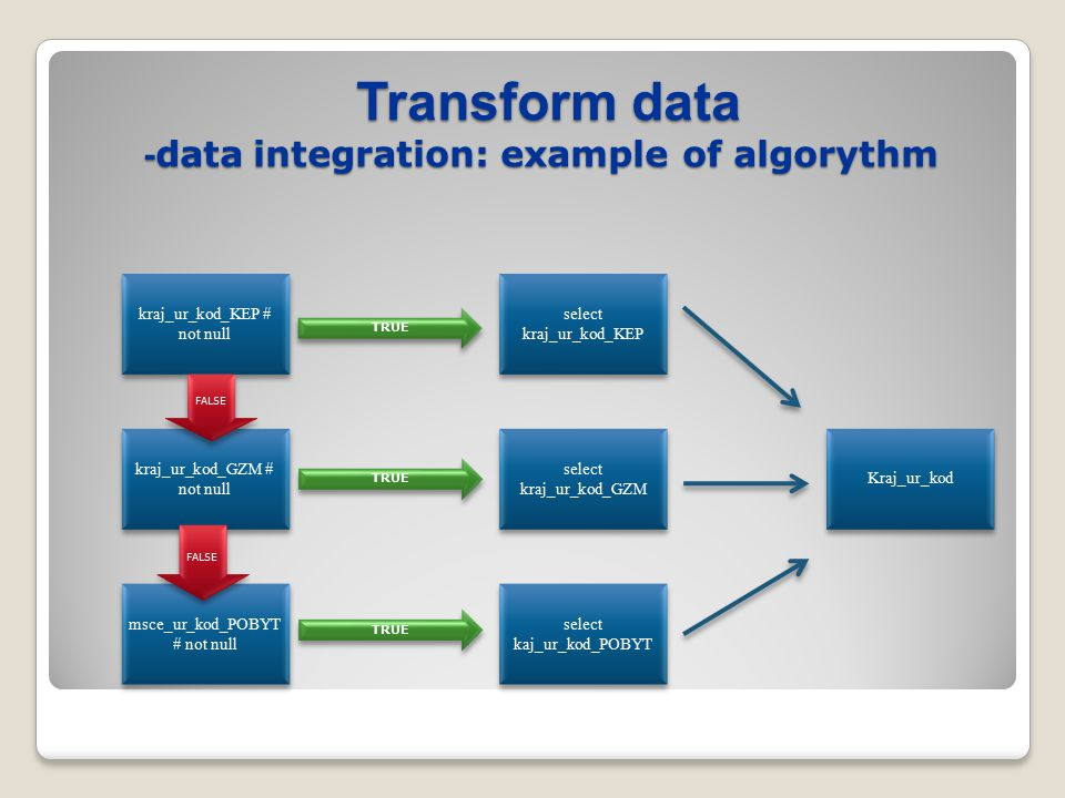 kraj_ur_kod_KEP # not null msce_ur_kod_POBYT # not null kraj_ur_kod_GZM # not null Transform data - data integration: example of algorythm Transform data - data integration: example of algorythm FALSE TRUE Kraj_ur_kod select kraj_ur_kod_GZM select kaj_ur_kod_POBYT select kraj_ur_kod_KEP