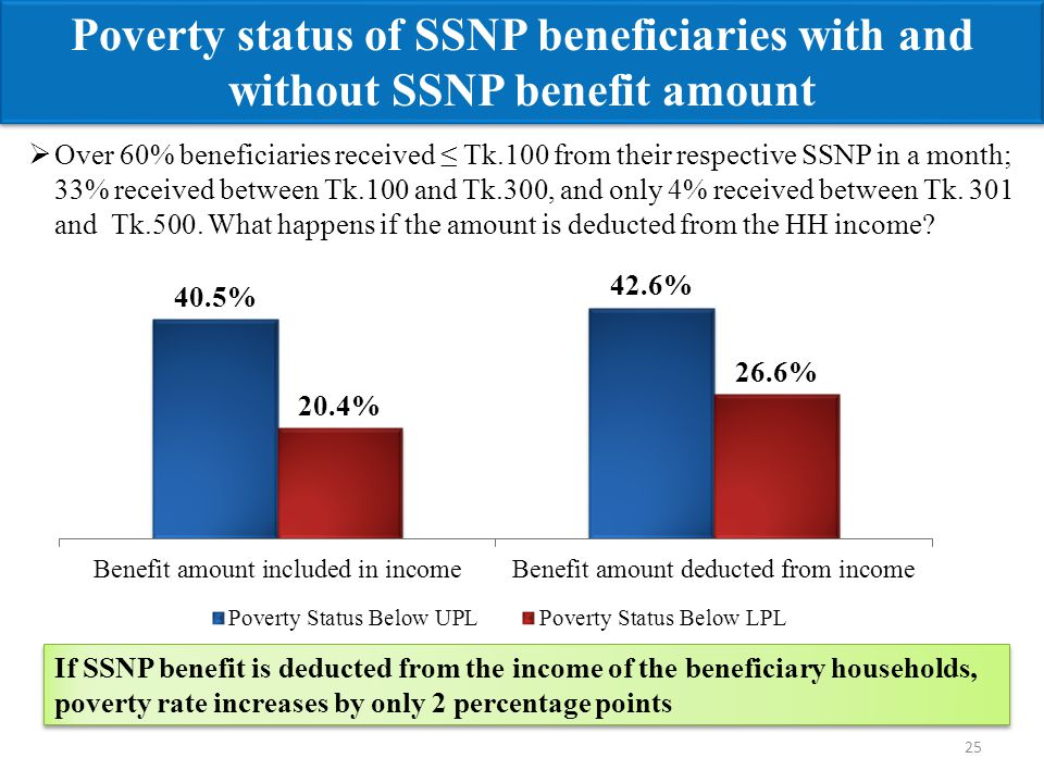 25 Poverty status of SSNP beneficiaries with and without SSNP benefit amount  Over 60% beneficiaries received ≤ Tk.100 from their respective SSNP in