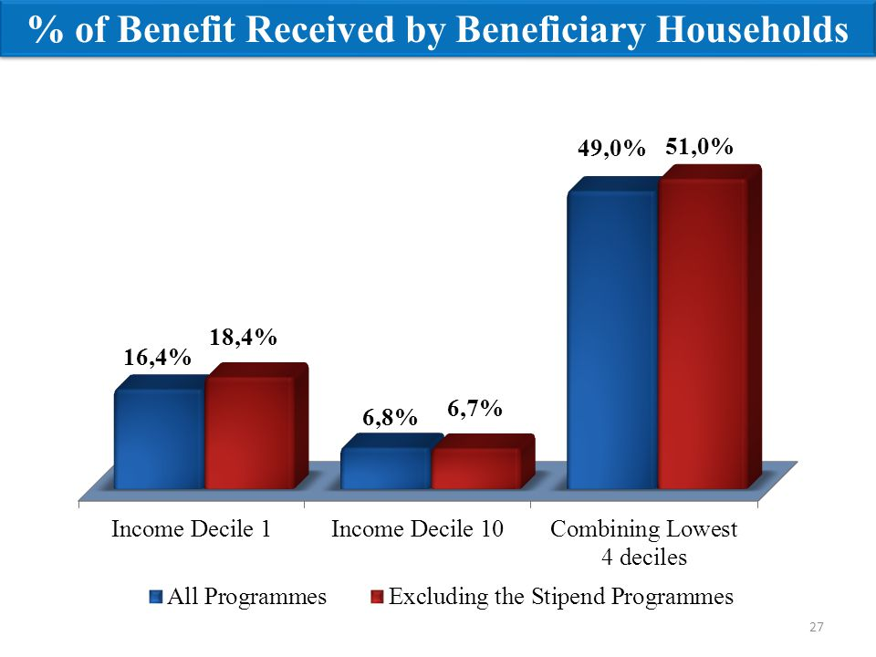 27 % of Benefit Received by Beneficiary Households