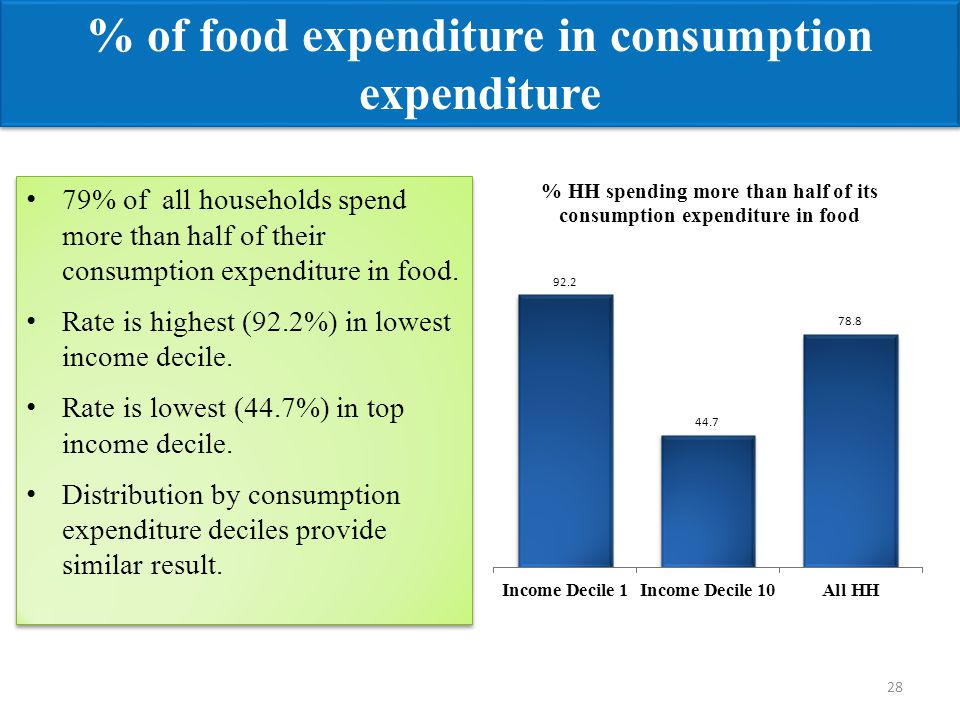 79% of all households spend more than half of their consumption expenditure in food. Rate is highest (92.2%) in lowest income decile. Rate is lowest (