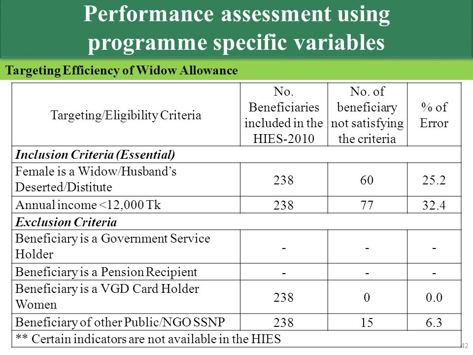 Targeting Efficiency of Widow Allowance 42 Targeting/Eligibility Criteria No. Beneficiaries included in the HIES-2010 No. of beneficiary not satisfyin