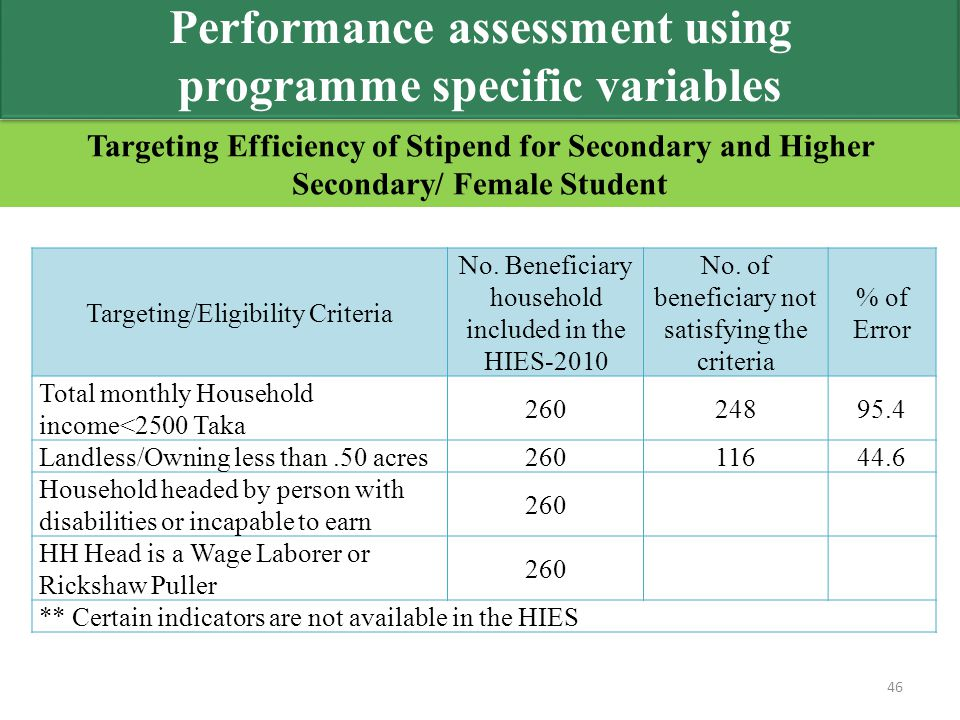 Targeting Efficiency of Stipend for Secondary and Higher Secondary/ Female Student 46 Targeting/Eligibility Criteria No. Beneficiary household include