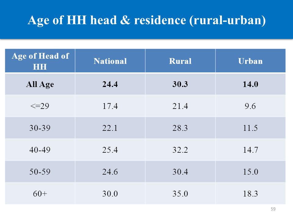 Age of HH head & residence (rural-urban) Age of Head of HH NationalRuralUrban All Age 24.430.314.0 <=29 17.421.49.6 30-39 22.128.311.5 40-49 25.432.21