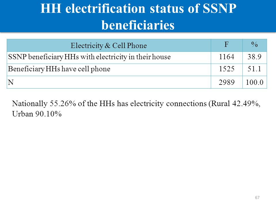 67 HH electrification status of SSNP beneficiaries Electricity & Cell Phone F% SSNP beneficiary HHs with electricity in their house116438.9 Beneficiar