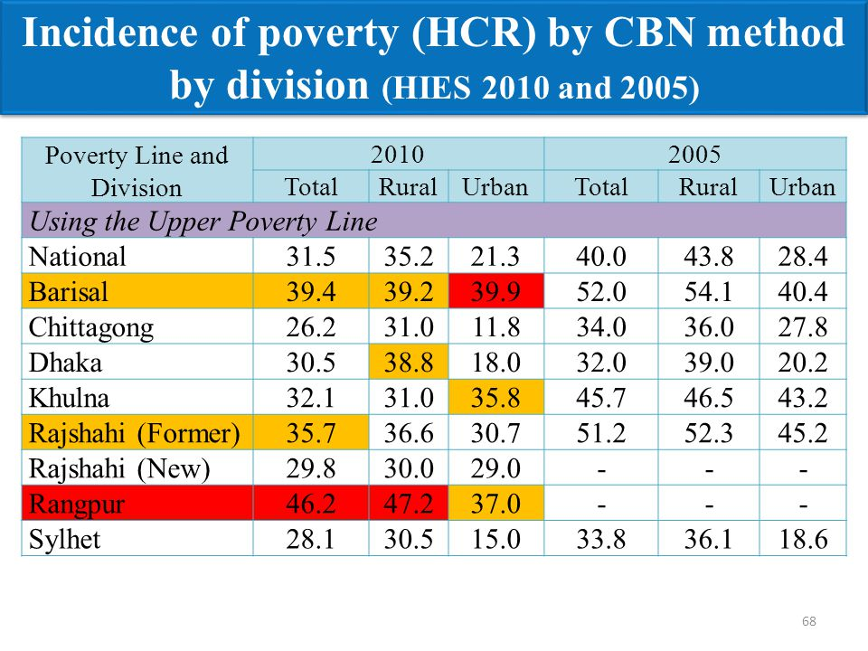 Incidence of poverty (HCR) by CBN method by division (HIES 2010 and 2005) Poverty Line and Division 20102005 TotalRuralUrbanTotalRuralUrban Using the