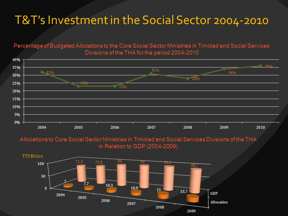 T&T's Investment in the Social Sector 2004-2010 Percentage of Budgeted Allocations to the Core Social Sector Ministries in Trinidad and Social Service