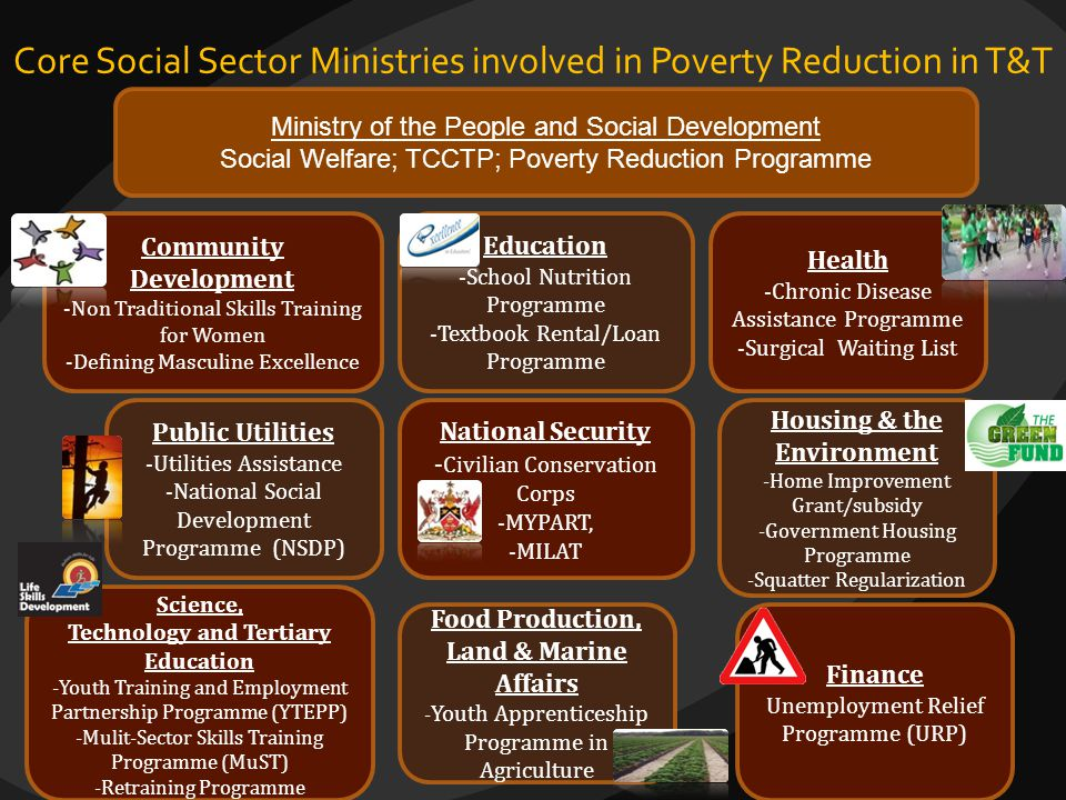 Core Social Sector Ministries involved in Poverty Reduction in T&T Ministry of the People and Social Development Social Welfare; TCCTP; Poverty Reduct