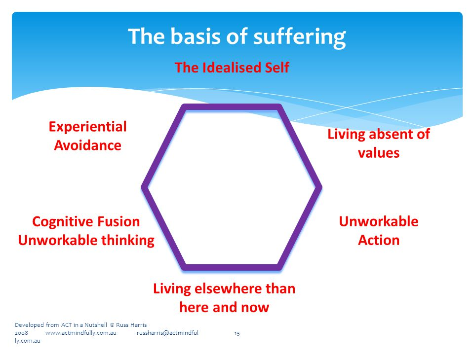 The basis of suffering 15 Experiential Avoidance Cognitive Fusion Unworkable thinking The Idealised Self Unworkable Action Living absent of values Living elsewhere than here and now Developed from ACT in a Nutshell © Russ Harris 2008 www.actmindfully.com.au russharris@actmindful ly.com.au