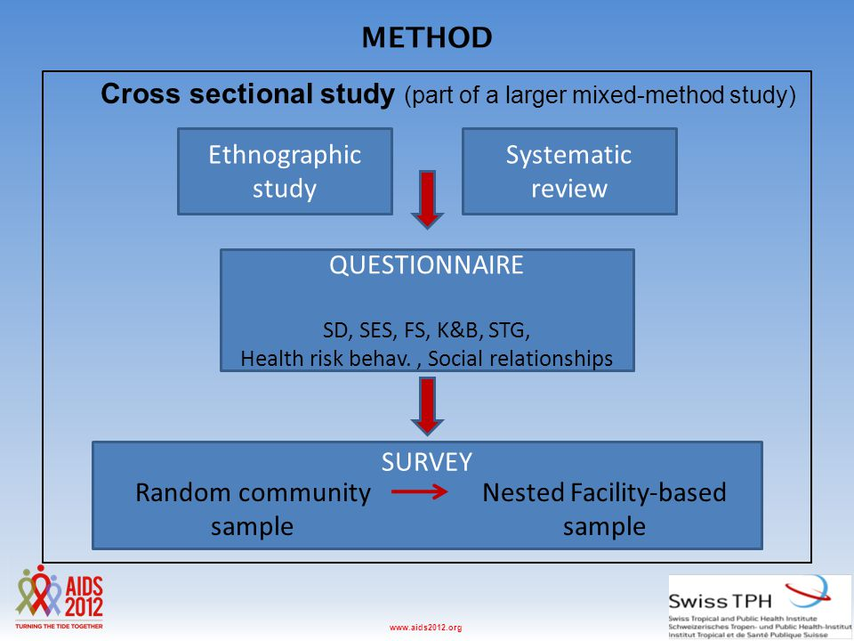 Washington D.C., USA, 22-27 July 2012www.aids2012.org METHOD Cross sectional study (part of a larger mixed-method study) Ethnographic study Systematic review QUESTIONNAIRE SD, SES, FS, K&B, STG, Health risk behav., Social relationships SURVEY Random community sample Nested Facility-based sample