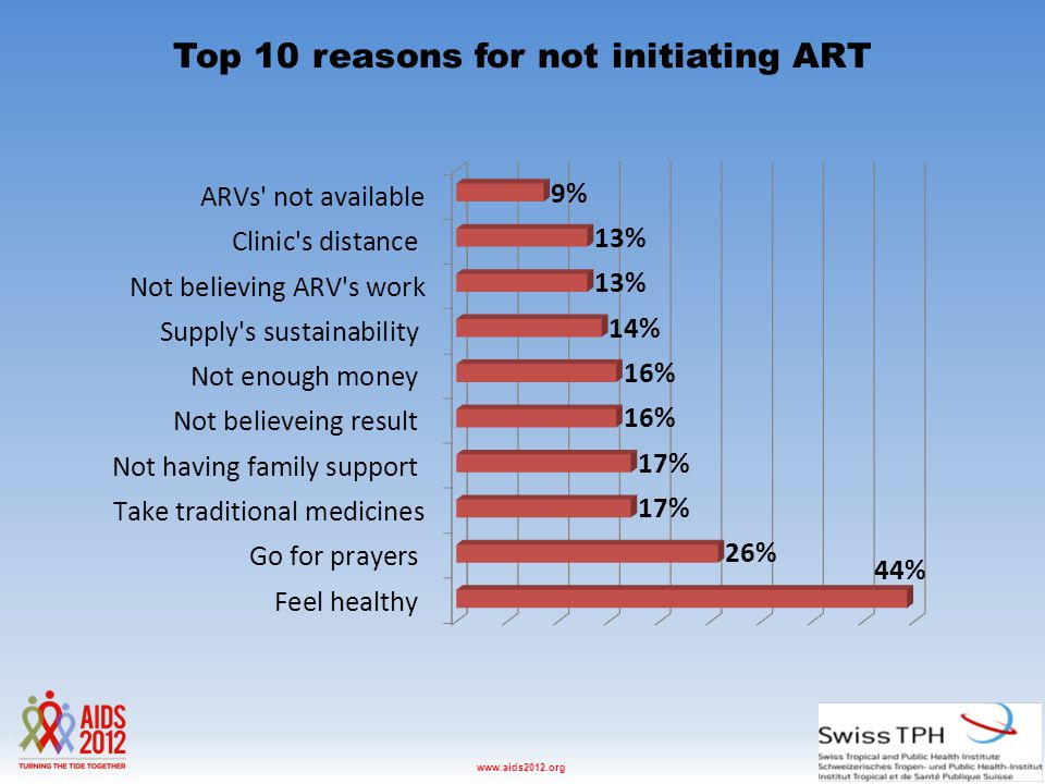 Washington D.C., USA, 22-27 July 2012www.aids2012.org Top 10 reasons for not initiating ART