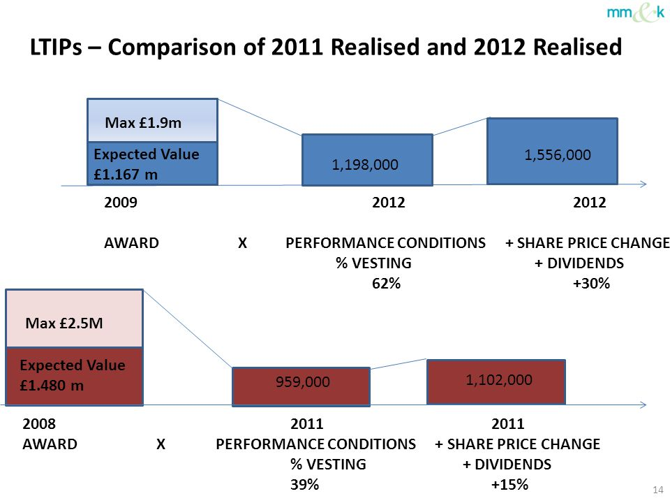 LTIPs – Comparison of 2011 Realised and 2012 Realised 2009 20122012 AWARD X PERFORMANCE CONDITIONS + SHARE PRICE CHANGE % VESTING + DIVIDENDS 62%+30%
