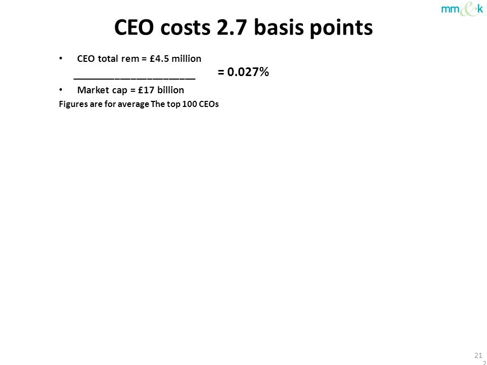 CEO costs 2.7 basis points CEO total rem = £4.5 million _______________________ Market cap = £17 billion Figures are for average The top 100 CEOs 21 =